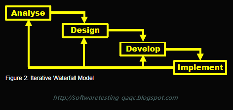 SDLC,iterative waterfall model,picture,image