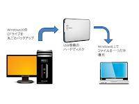 blog.fujiu.jp Windows10のバックアップと復元