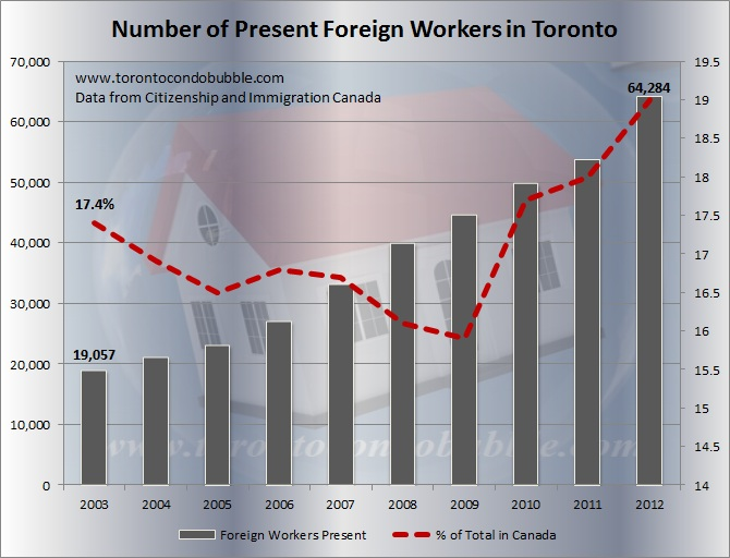 foreign workers toronto