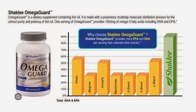 kandungan EPA dan DHA Omega Guard Shaklee