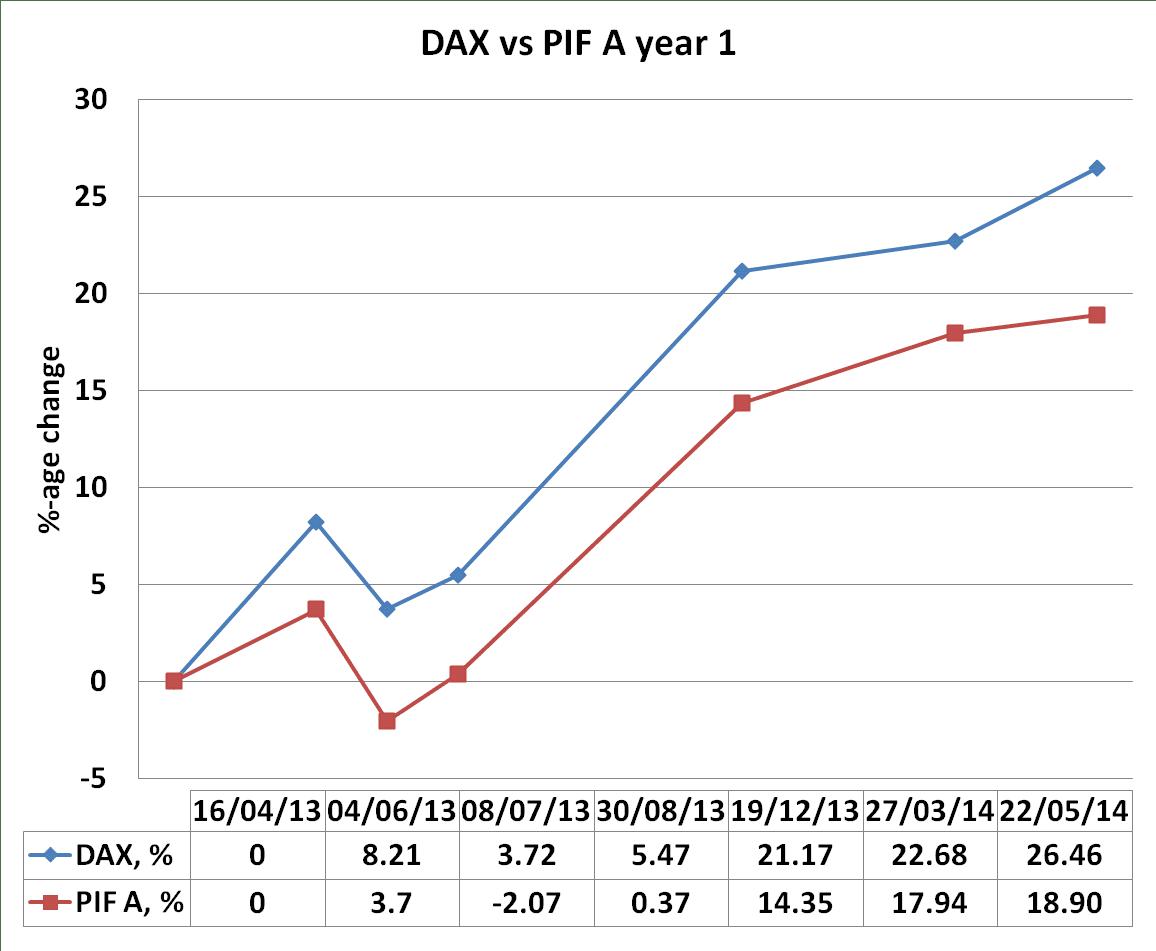 DAX, PIF A, one year