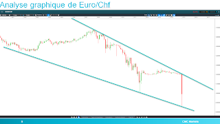 analyse technique euro/chf 17 jjanvier