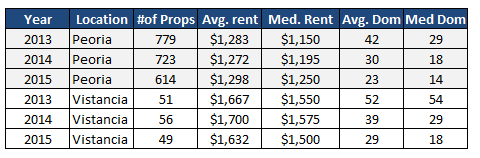 peoria-and-vistancia-rental-market-comparison-1st-2nd-quarter-2013-to-2015