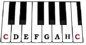 Nauka Gry Na Pianinie I Keyboardzie Http Www