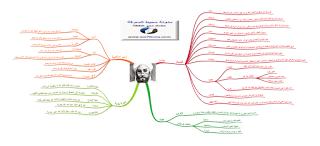 خريطة ذهنية لأساتذة القسم السادس :مادة التربية الإسلامية