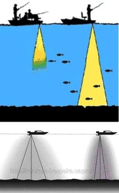 эхолот для обнаружения косяков рыб