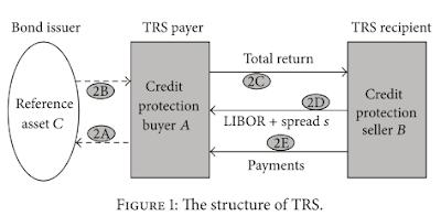 TRS - TRS cash flows