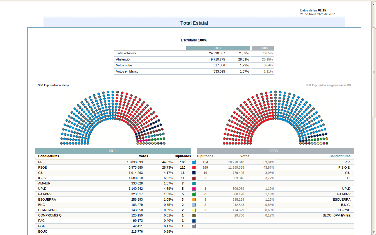 Valencia en control resultados electorales for Resultados elecciones ministerio interior