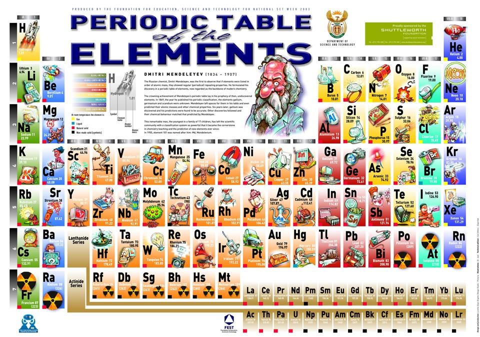 Qumica aplicada a la industria la tabla peridica de los elementos es aquella que clasifica organiza y distribuye los diferentes elementos qumicos de acuerdo a sus propiedades y urtaz Images