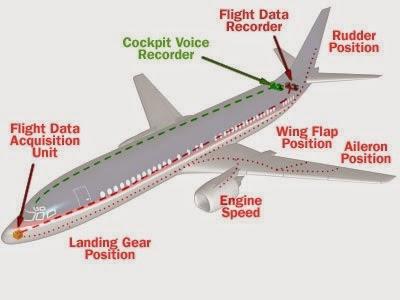 CAJA NEGRA | Aviones de Línea
