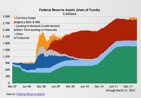 Fed reserve balance sheet 2012 La calma prima della tempesta
