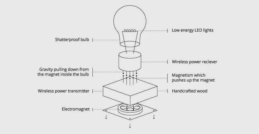 http://www.liataja.com/2015/04/flyte-lampu-canggih-tanpa-kabel-karya.html