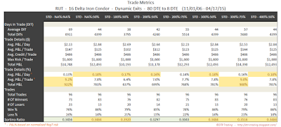 Iron Condor Trade Metrics RUT 80 DTE 16 Delta Risk:Reward Exits