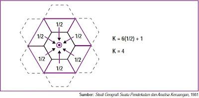 Tempat Sentral K-4 Hierarki tempat yang sentral dengan kawasan pengaruhnya (K-4).