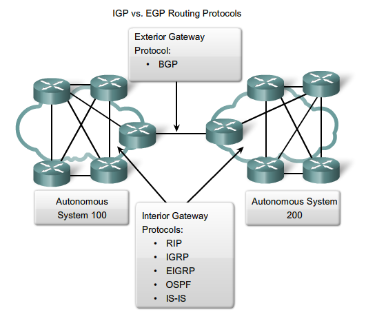 System Administration Dynamic Routing Protocol