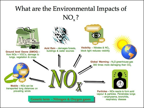 Dr.Depak Muniraj: Green Road - TiO2 in Road Pavement Reduces NOx- tio2 ...