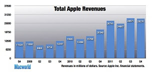 10 Amazing facts about the Apple