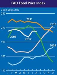 FAO Food Price Index.