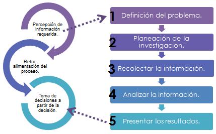 El-proceso-de-la-investigación-de-merca