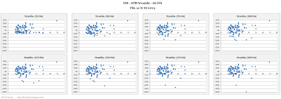 SPX Short Options Straddle Scatter Plot IV versus P&L - 66 DTE - Risk:Reward Exits