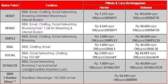 Harga Data Smartfren BlackBerry