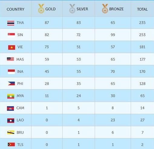 Update Perolehan Medali Sea Games 2015