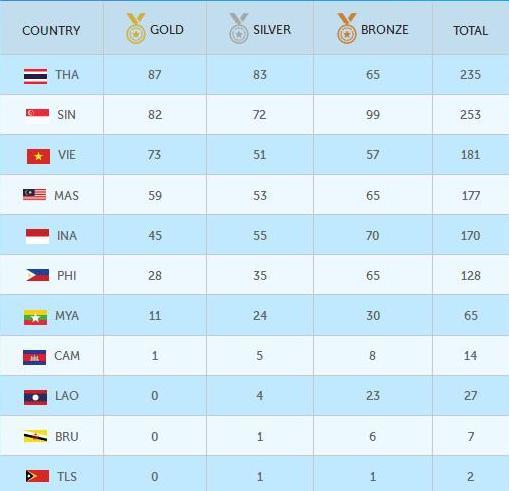 Update Perolehan Medali Sea Games 2015
