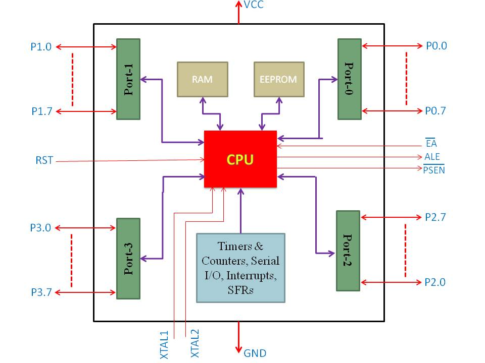 Microcontroller Architecture Programming And Application
