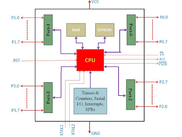 8051 microcontroller tutorials for a newbie architecture and it is a 40 pin ic it has 4 byte input output port eeprom of 4kb and ram of 128 bytes architecture and pin diagram of 8051 is shown below ccuart Choice Image