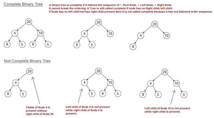 Binary tree find node