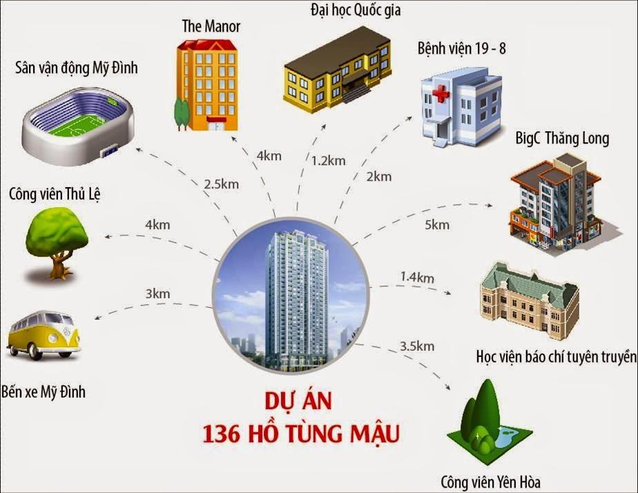 Vị trí chung cư 136 Hồ Tùng Mậu