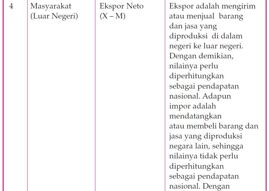 Metode Penghitungan Pendapatan Nasional dengan Pendekatan Pengeluaran 3