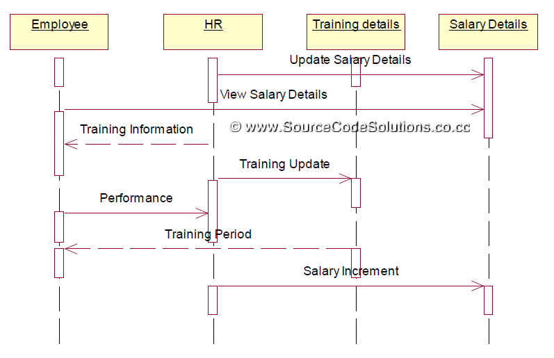 uml diagrams for software personnel management system   cs    collaboration diagram