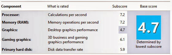 Windows 8 System Rating
