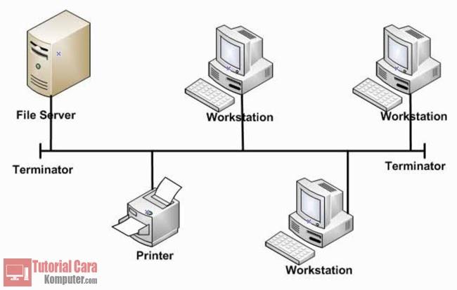 Pengertian, Karakteristik, Kelebihan dan Kekurangan Topologi BUS - TutorialCaraKomputer.com