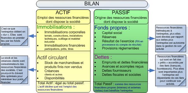 En préparation du Bilan pour l'exercice clos le 31/12/2014