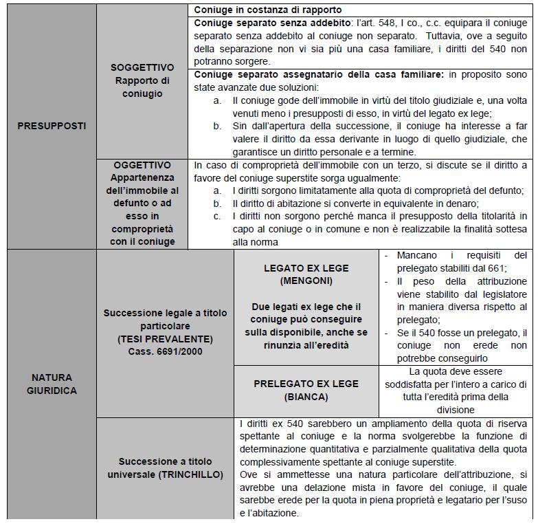 L 39 officina del diritto il diritto di abitazione del - Diritto di prelazione su immobile confinante ...
