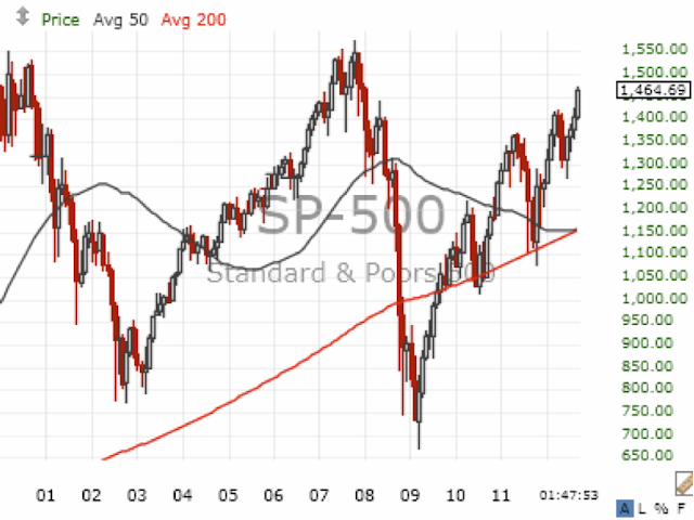 S&P 50/200 Month Moving Average