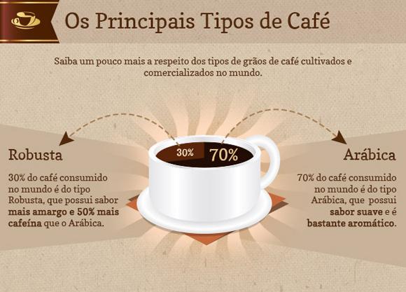 Os principais tipos de café