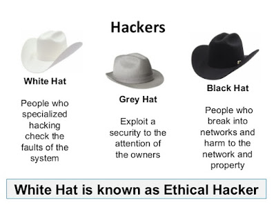 White Hat is known as Ethical Hacker