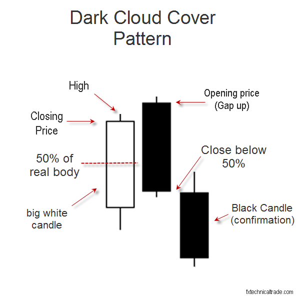 This article describes the dark cloud cover candlestick, including performance.