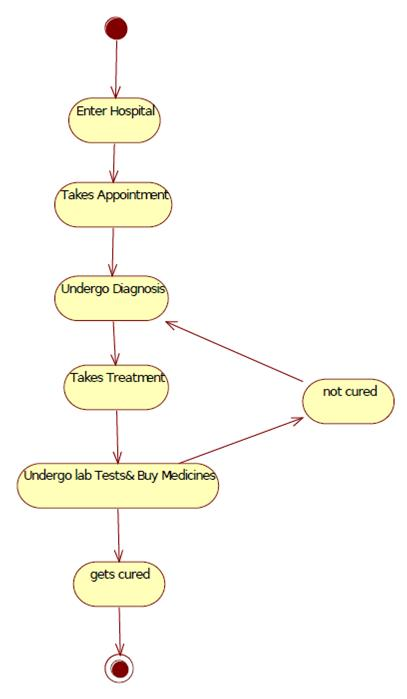Uml diagrams for hospital management study point doctors state diagram for hospital mgmt ccuart Choice Image