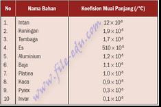 Tabel koefisien muai panjang benda