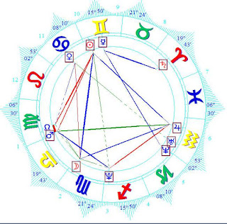 Camila Morrone birth horoscope chart wiki