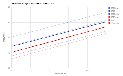 Plot of estimated range regression lines for 2012 and 2013