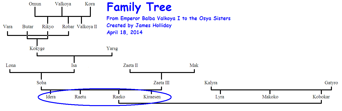 The family tree of the Osya sisters