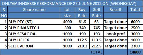 ONLYGAIN PERFORMANCE OF 27TH JUNE 2012 ON (WEDNESDAY)