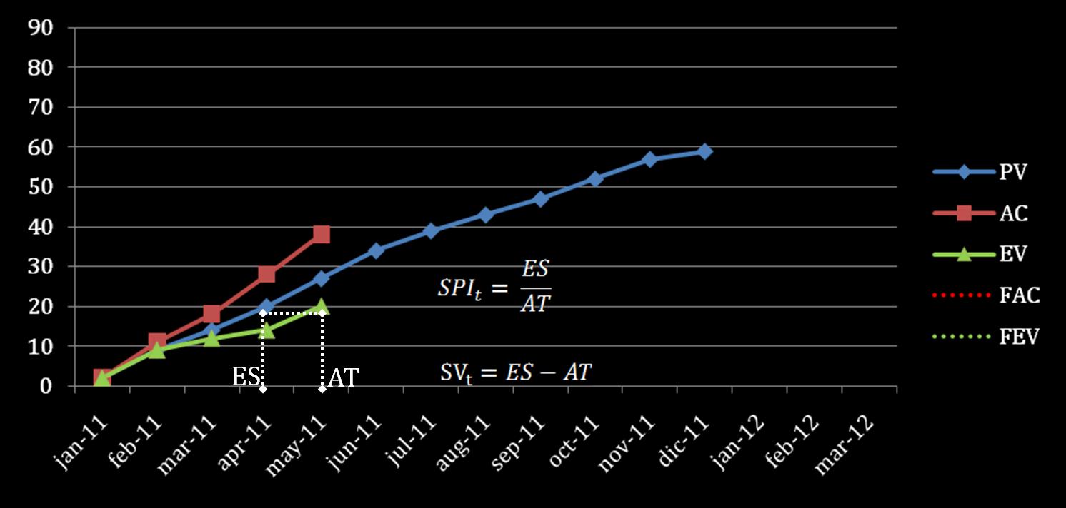 EVM Forecasting Analysis
