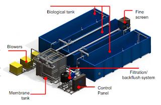 công nghệ màng MBR xử lý nước thải