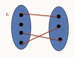 Pengertian dan Jenis-Jenis Fungsi Pada Matematika